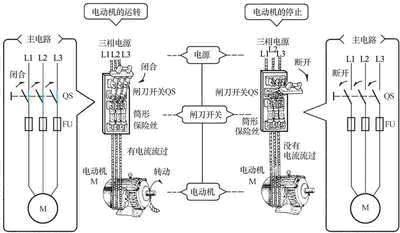 电动机的主电路(使用闸刀开关的情况)-使用闸刀开关或用断路器手图片